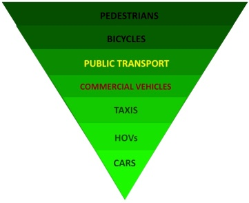 Hierarchy of transport modes