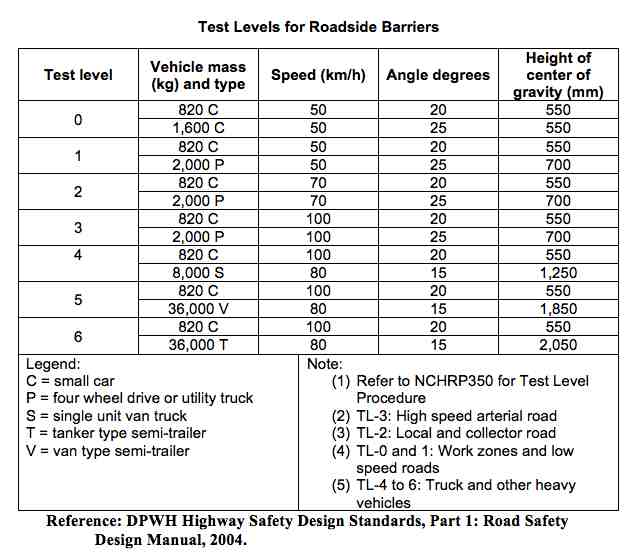 barrier test levels