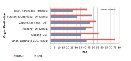 road-rail cost 2012